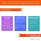 Marketing Mix Modeling: How Quantzig Helped a Prominent Client in the CPG Industry Optimize their Marketing Spend. (Graphic: Business Wire)