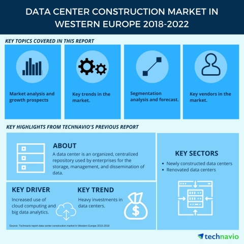 Technavio has published a new market research report on the data center construction market in Western Europe from 2018-2022. (Graphic: Business Wire)