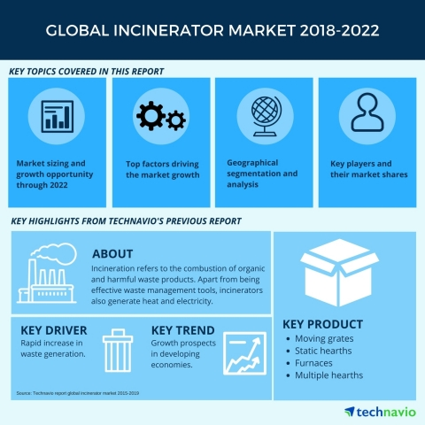 Technavio has published a new market research report on the global incinerator market from 2018-2022. (Graphic: Business Wire)