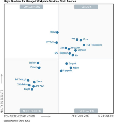 CompuCom announced the company is again positioned in the Leaders quadrant of Gartner's 2018 Magic Quadrant for Managed Workplace Services, North America. CompuCom provides end-to-end managed services, technology and consulting to enable the digital workplace for enterprise, midsize and small businesses. (Graphic: Business Wire)