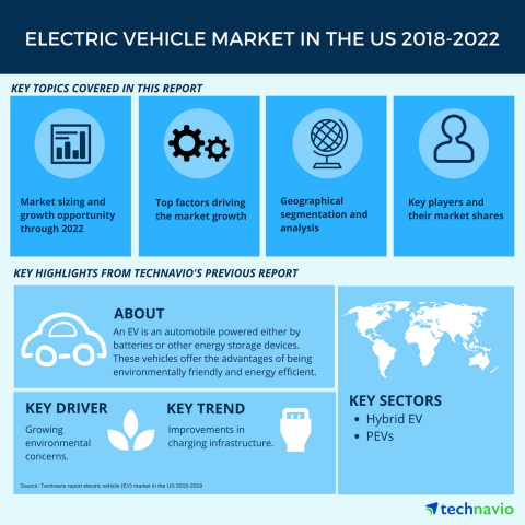 Technavio has published a new market research report on the electric vehicle (EV) market in the US from 2018-2022. (Graphic: Business Wire)