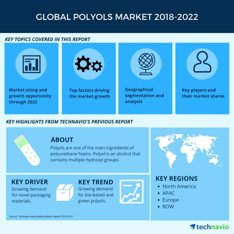 Technavio has published a new market research report on the global polyols market from 2018-2022. (Graphic: Business Wire)