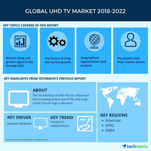 Technavio has published a new market research report on the global UHD TV market from 2018-2022. (Graphic: Business Wire)