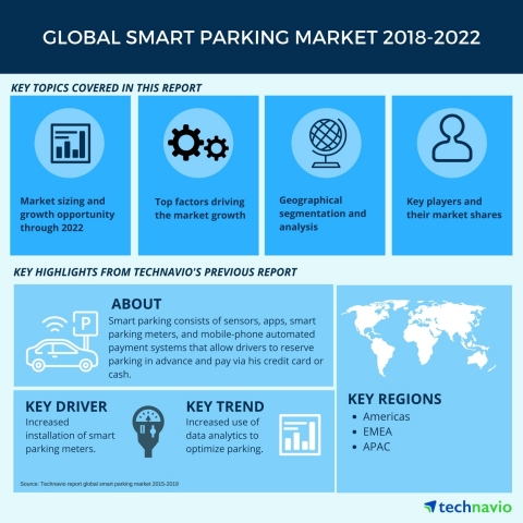 Technavio has published a new market research report on the global smart parking market from 2018-2022. (Graphic: Business Wire)