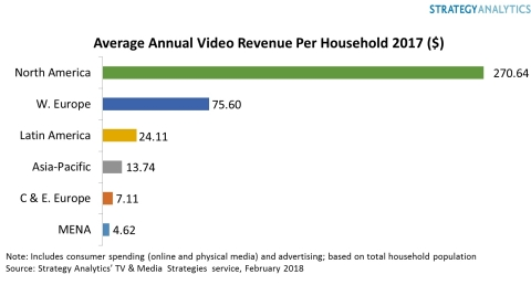 Average Annual Video Revenue per Household 2017 ($) (Graphic: Business Wire)