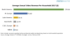 Average Annual Video Revenue per Household 2017 ($) (Graphic: Business Wire)