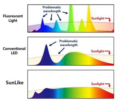 蛍光灯、一般的なLED、SunLikeのスペクトル比較 (画像:ビジネスワイヤ)