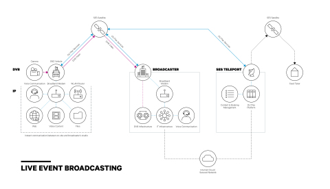 """SES Optimizes Events and News Broadcasting with New Product """"OU Flex"""""""