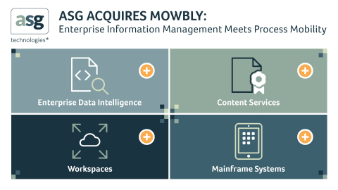 ASG Technologies Acquires Mowbly's Process Mobility Platform (Graphic: Business Wire)