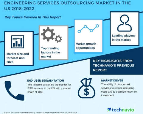Technavio has published a new market research report on the engineering services outsourcing market in the US from 2018-2022. (Graphic: Business Wire)