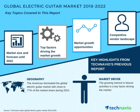 Technavio has published a new market research report on the global electric guitar market from 2018-2022. (Graphic: Business Wire)
