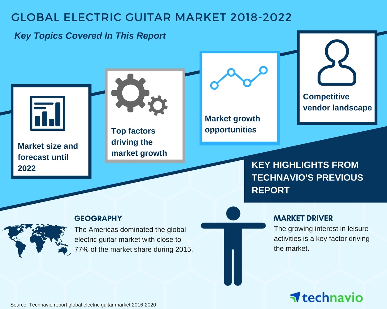 Global Electric Guitar Market Growing Interest In Leisure How To Wire An Activities Boost Growth Technavio Business