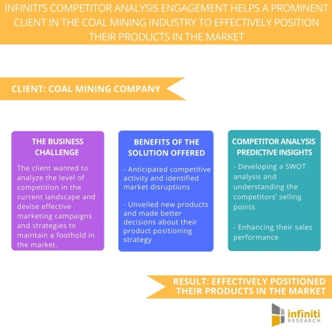 Infiniti's Competitor Analysis Engagement Helps a Prominent Client in the Coal Mining Industry to Effectively Position their Products in the Market. (Graphic: Business Wire)