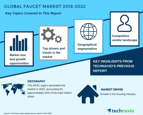 Technavio has published a new market research report on the global faucet market from 2018-2022. (Graphic: Business Wire)