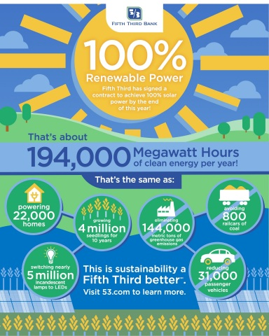 Fifth Third Bank to Achieve 100% Renewable Power in 2018. (Graphic: Business Wire)