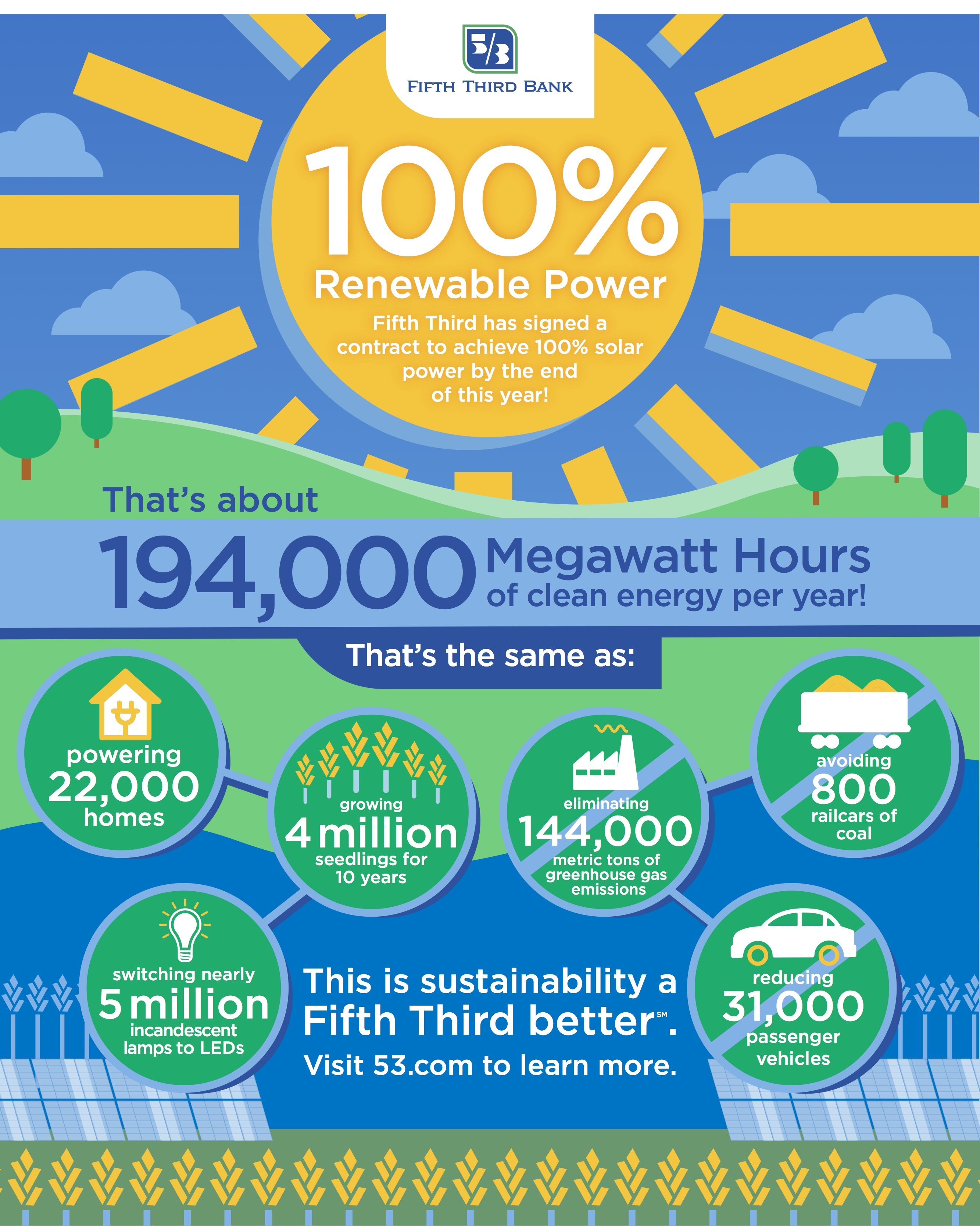 Fifth Third Signs Power Purchase Agreement To Achieve 100 Percent