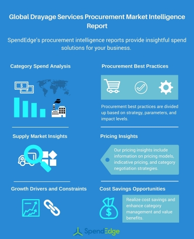 Global Drayage Services Procurement Market Intelligence Report (Graphic: Business Wire)