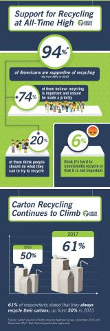 94 percent of Americans are supportive of recycling (Photo: Business Wire)