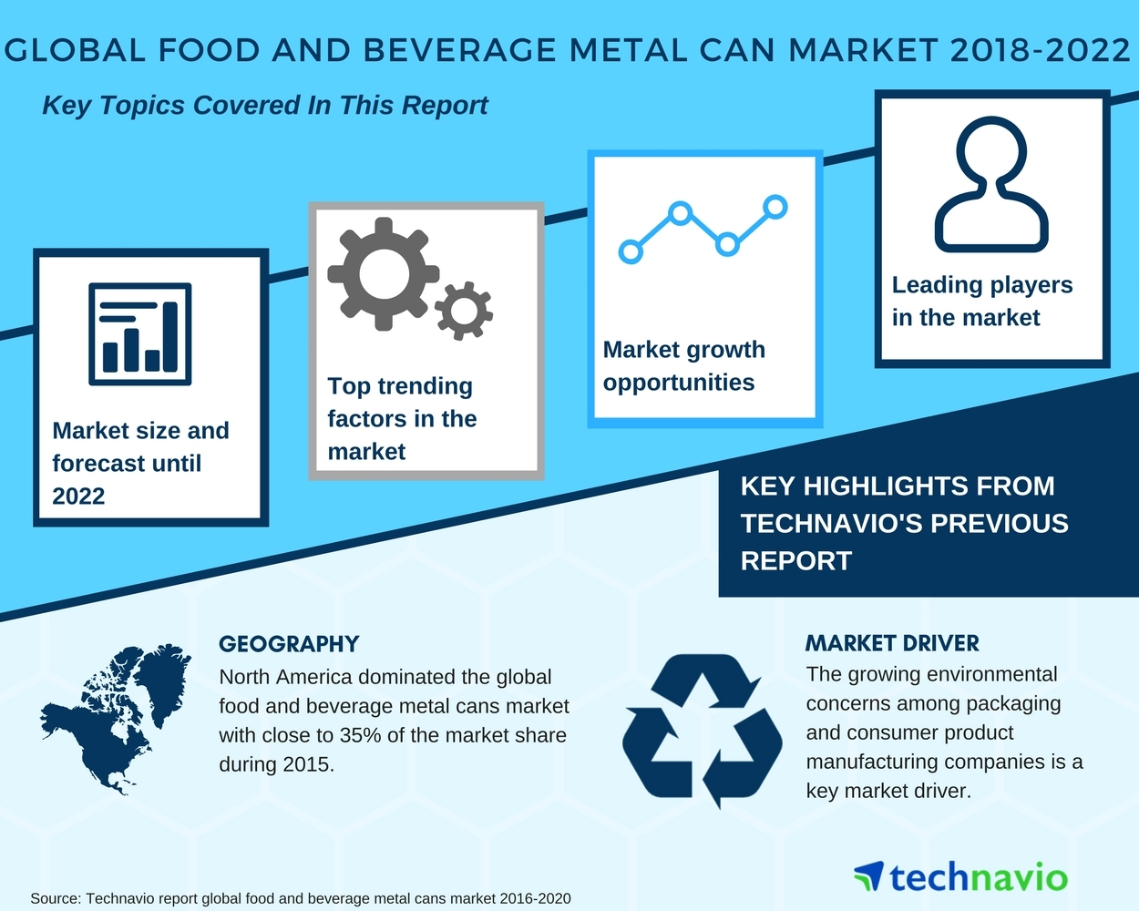 Global Food and Beverage Metal Can Market - Popularity of Recyclable