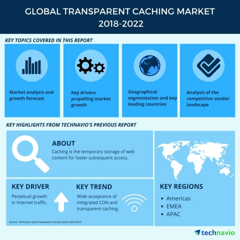 Technavio has published a new market research report on the global transparent caching market from 2018-2022. (Graphic: Business Wire)