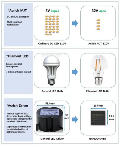 Acrich技術を使った製品 (画像:ビジネスワイヤ)