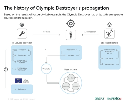 The history of the OlympicDestroyer malware's propagation, based on the results of Kaspersky Lab res ...