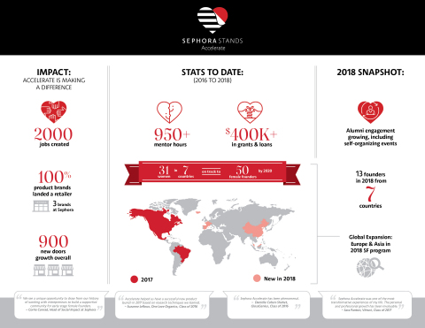 A look at the SEPHORA STANDS Accelerate program. (Graphic: Business Wire)