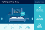 New Study Finds Nightingale Smart Sleep System Reduces Perceived Wake Occurrences By 64% and Significantly Improves Overall Sleep Quality (Graphic: Business Wire)