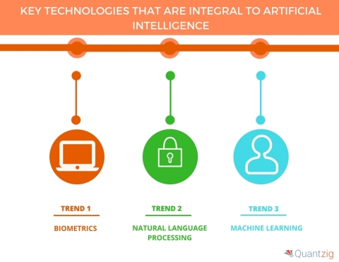 Key Technologies That Are Integral to Artificial Intelligence. (Graphic: Business Wire)