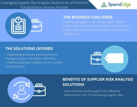 Leveraging Supplier Risk Analysis for a Prominent Transportation Services Provider (Graphic: Business Wire)