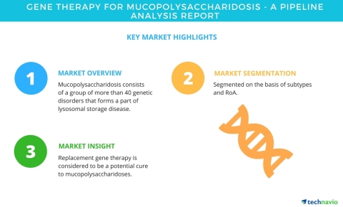 Technavio has published a new market research report on gene therapy for mucopolysaccharidosis from 2018-2022. (Graphic: Business Wire)