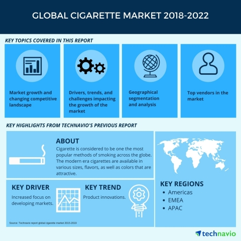 Technavio has published a new market research report on the global cigarette market from 2018-2022. (Graphic: Business Wire)