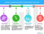 Technavio has published a new market research report on the global aluminum honeycomb market from 2018-2022. (Graphic: Business Wire)