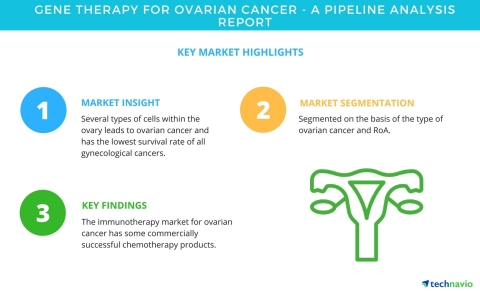 Technavio has published a new market research report on gene therapy for ovarian cancer from 2018-20 ...