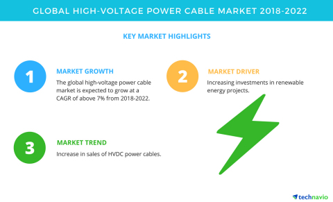Technavio has published a new market research report on the global high-voltage power cable market from 2018-2022. (Graphic: Business Wire)