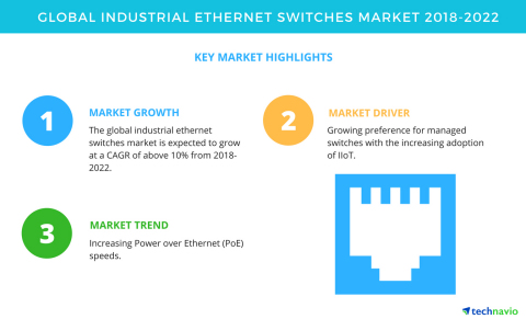 Technavio has published a new market research report on the global industrial Ethernet switches mark ...