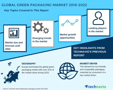 Technavio has published a new market research report on the global green packaging market from 2018- ...