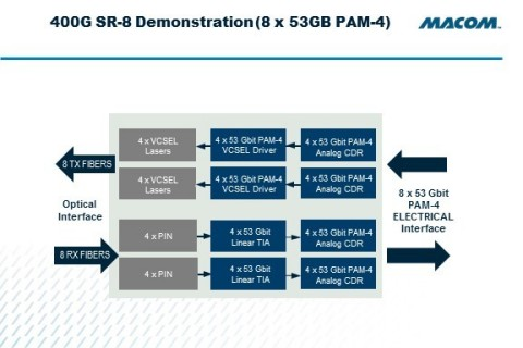MACOM's fully analog chipset solution, featuring the MALD-38435 driver and MATA-38434 TIA along with MACOM's existing MASC-38040 and MAOM-38051/38053 CDR devices, offers customers that optimal high-performance, low power and low cost combination. By utilizing fully analog circuitry as opposed to digital signal processing, MACOM's solution delivers best in class low latency, especially critical for high performance computing applications. (Graphic: Business Wire)
