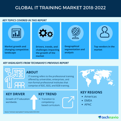Technavio has published a new market research report on the global IT training market from 2018-2022 ...