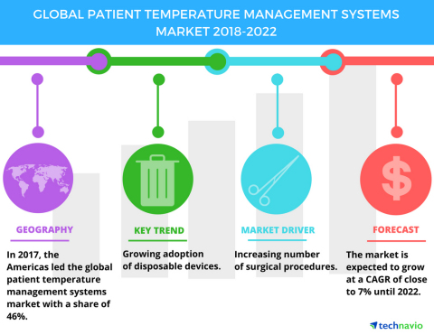 Technavio has published a new market research report on the global patient temperature management systems market from 2018-2022. (Graphic: Business Wire)