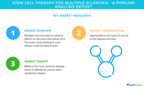 Technavio has published a new market research report on stem cell therapy for multiple sclerosis fro ...