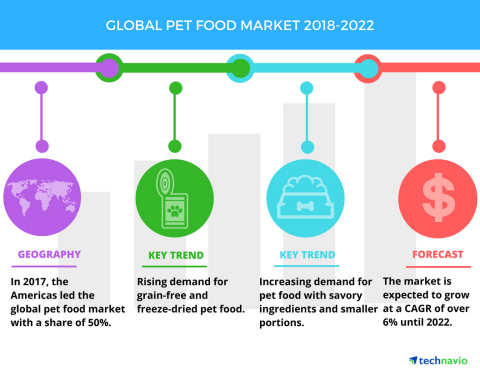 Technavio has published a new market research report on the global pet food market from 2018-2022. ( ...
