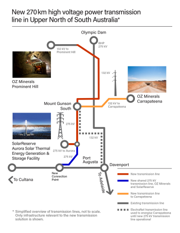 In total the line will be 270 km long and is scheduled for completion mid-2020. OZ Minerals and SolarReserve will share the first 35 km of the line. (See graphic of line and connections.) (Graphic: Business Wire)