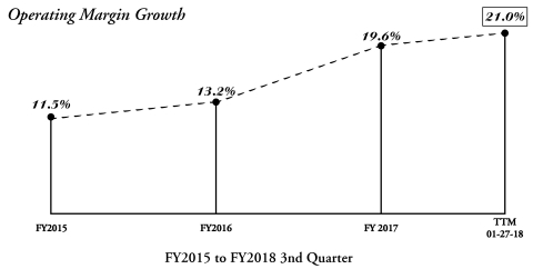 OPERATING MARGIN GROWTH (Photo: Business Wire)
