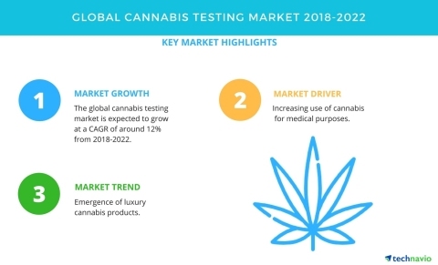 Technavio has published a new market research report on the global cannabis testing market from 2018-2022. (Graphic: Business Wire)