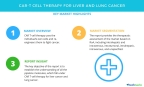 Technavio has published a new market research report on CAR-T cell therapy for liver and lung cancer from 2018-2022. (Graphic: Business Wire)