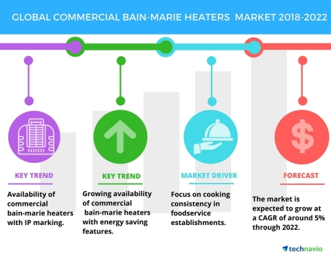 Technavio has published a new market research report on the global commercial bain-marie heaters market from 2018-2022. (Photo: Business Wire)