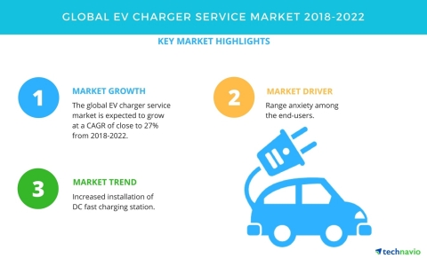 Technavio has published a new market research report on the global EV charger service market from 2018-2022. (Graphic: Business Wire)
