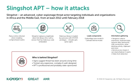 Insights on how the Slingshot APT targets and attacks victims. (Graphic: Kaspersky Lab)