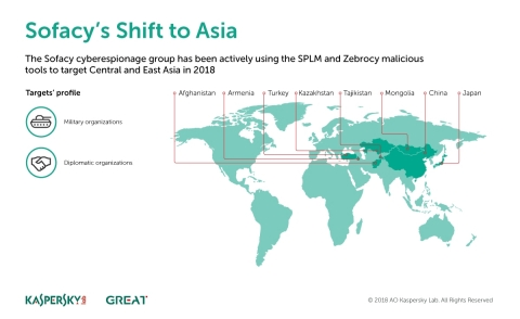 The Sofacy cyberespionage group has been actively using the SPLM and Zebrocy malicious tools to target Central and East Asia in 2018. (Graphic: Kaspersky Lab)